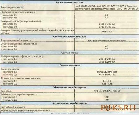 Руководство по ремонту и эксплуатации автомобиля  MAZDA 3 / AXELA Седан 2003-2009 года выпуска